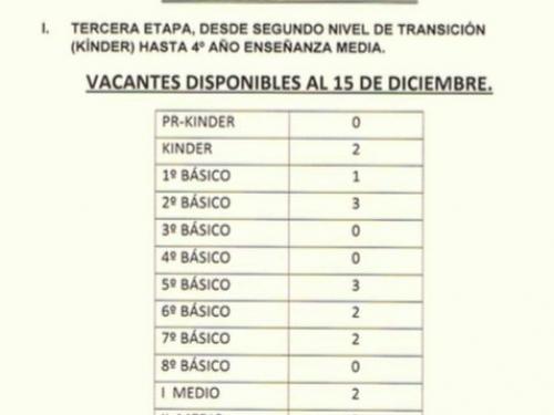 Proceso Admisión 2018, 3ª Etapa.